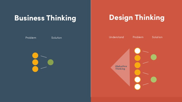 the-design-thinking-transformation-in-business-48-638